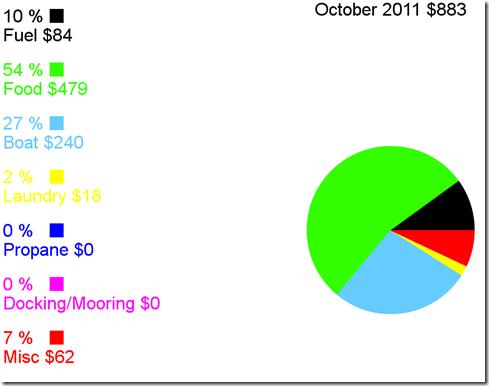 Cost of Cruising: Albin Vega Velocir